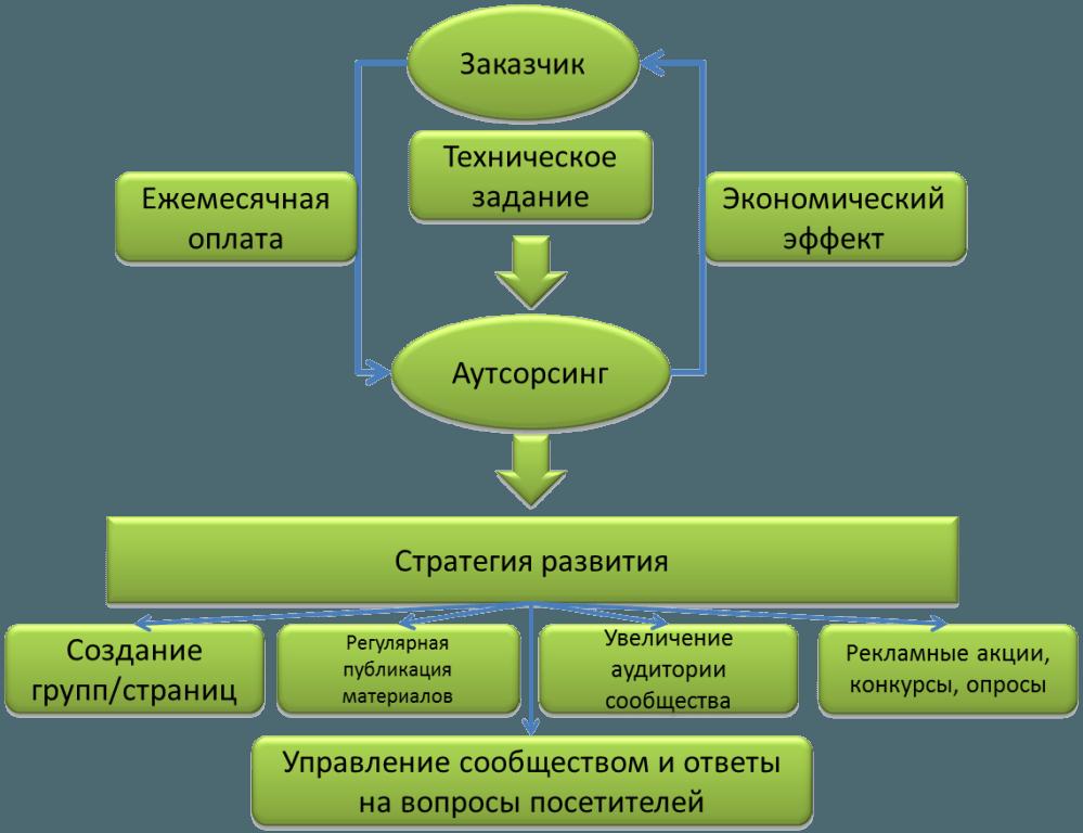 SMM на аутсорсинг