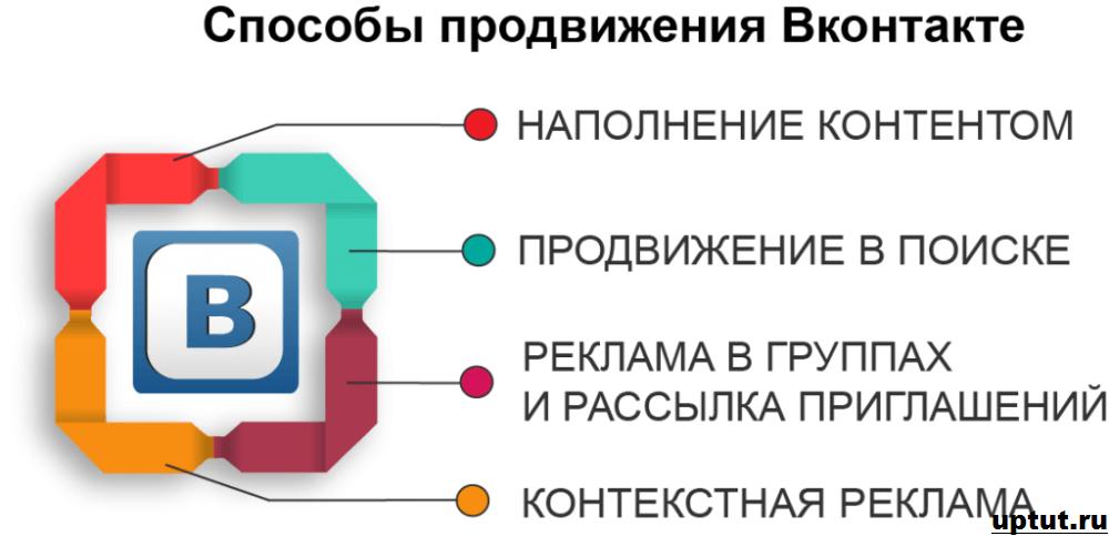 Способы продвижения ВКонтакте
