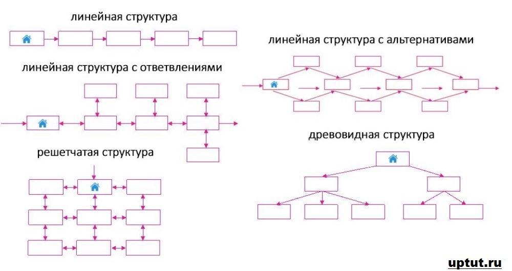 Какой может быть структура сайта
