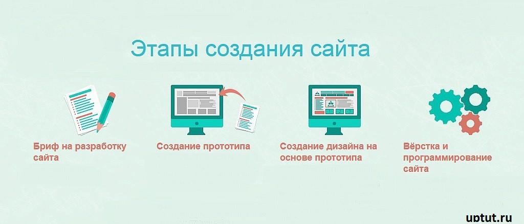 Шаги производства корпоративного сайта фото