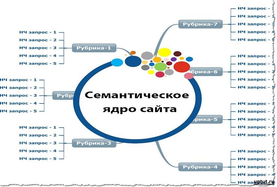 Создание семантического ядра для сайта