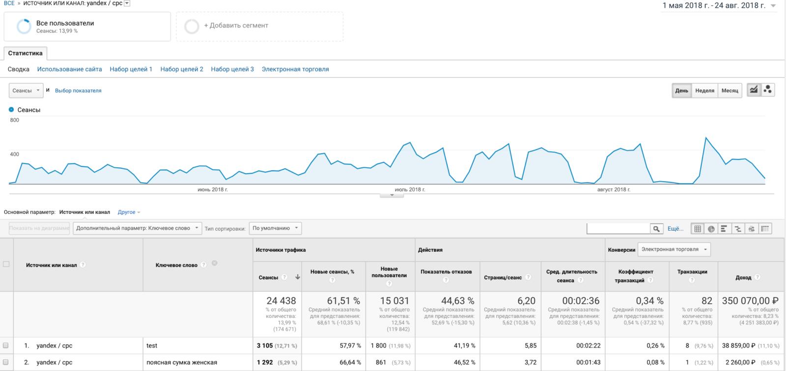 Анализ рекламы яндекс директе